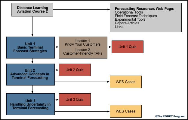 DLAC2, Unit 1: Basic Terminal Forecast Strategies