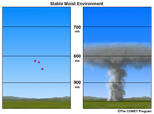 S290 Unit 6: Atmospheric Stability