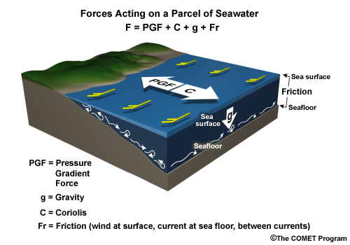schematic block diagram showing forces acting on a parcel of sea water:  pressure gradient force