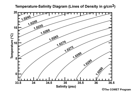 the importance of density salinity and temperature in oceanography The determination of density has therefore been one of the most important tasks in oceanography temperatures below the density temperature and salinity.