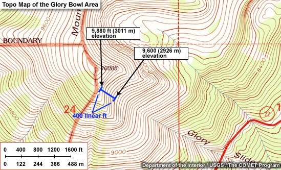 Avalanche Weather Forecasting: Avalanche Terrain