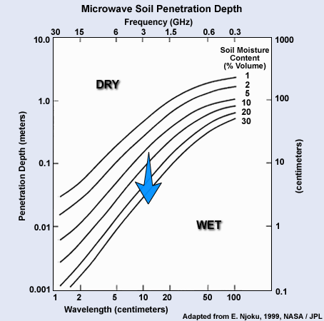 Microwave penetration in soil all? apologise
